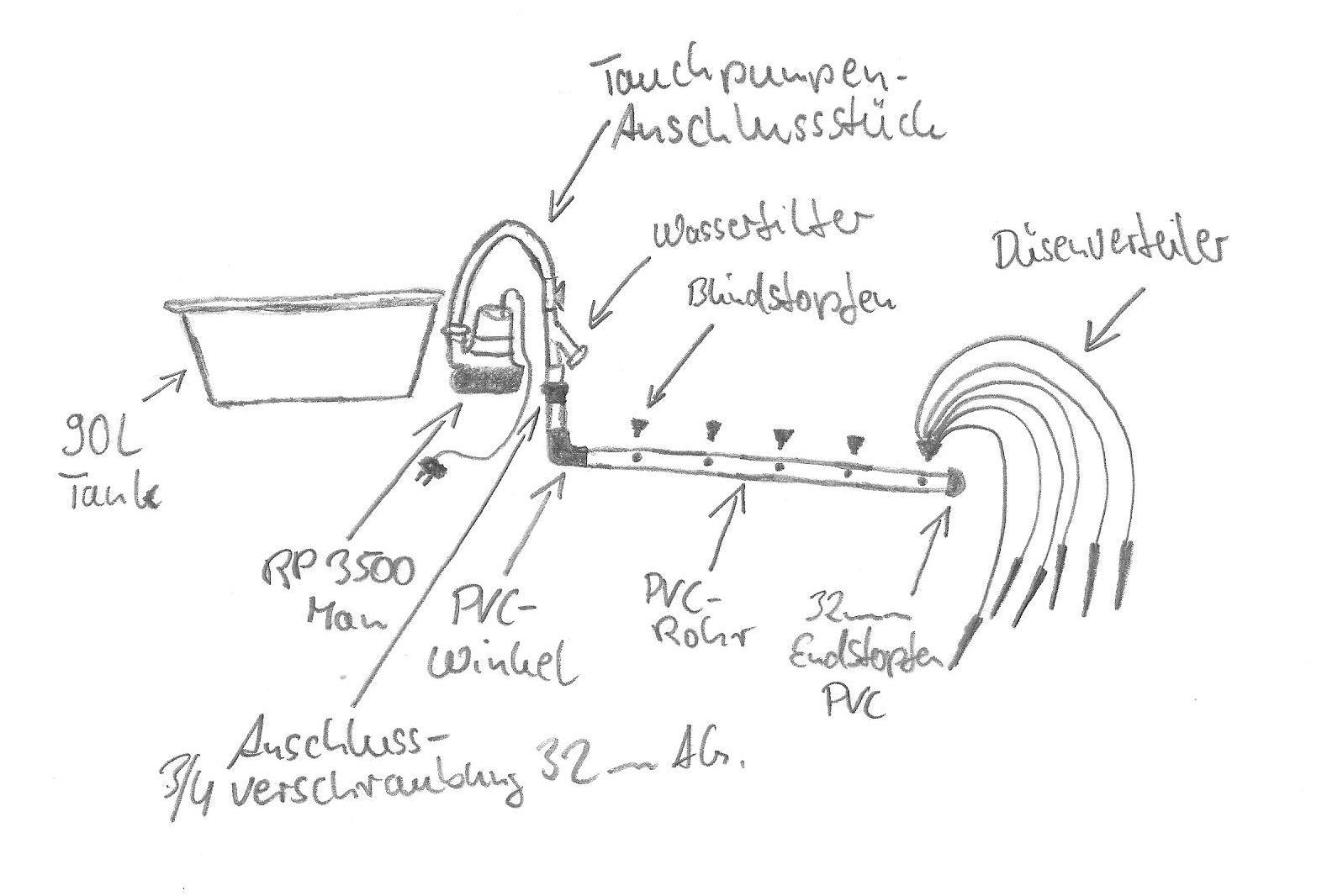 bewässerungssystem für profis aufbauanleitung – growfix